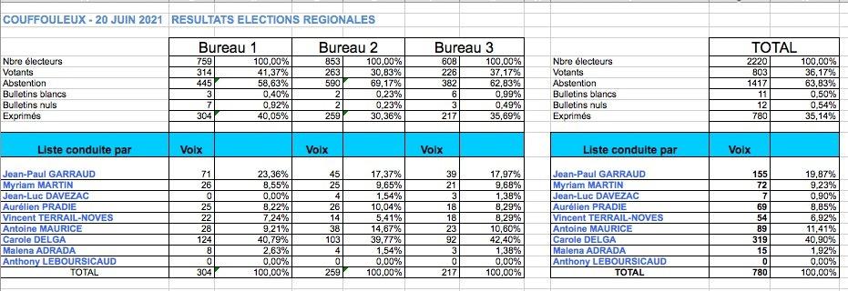 Resultats Regionales
